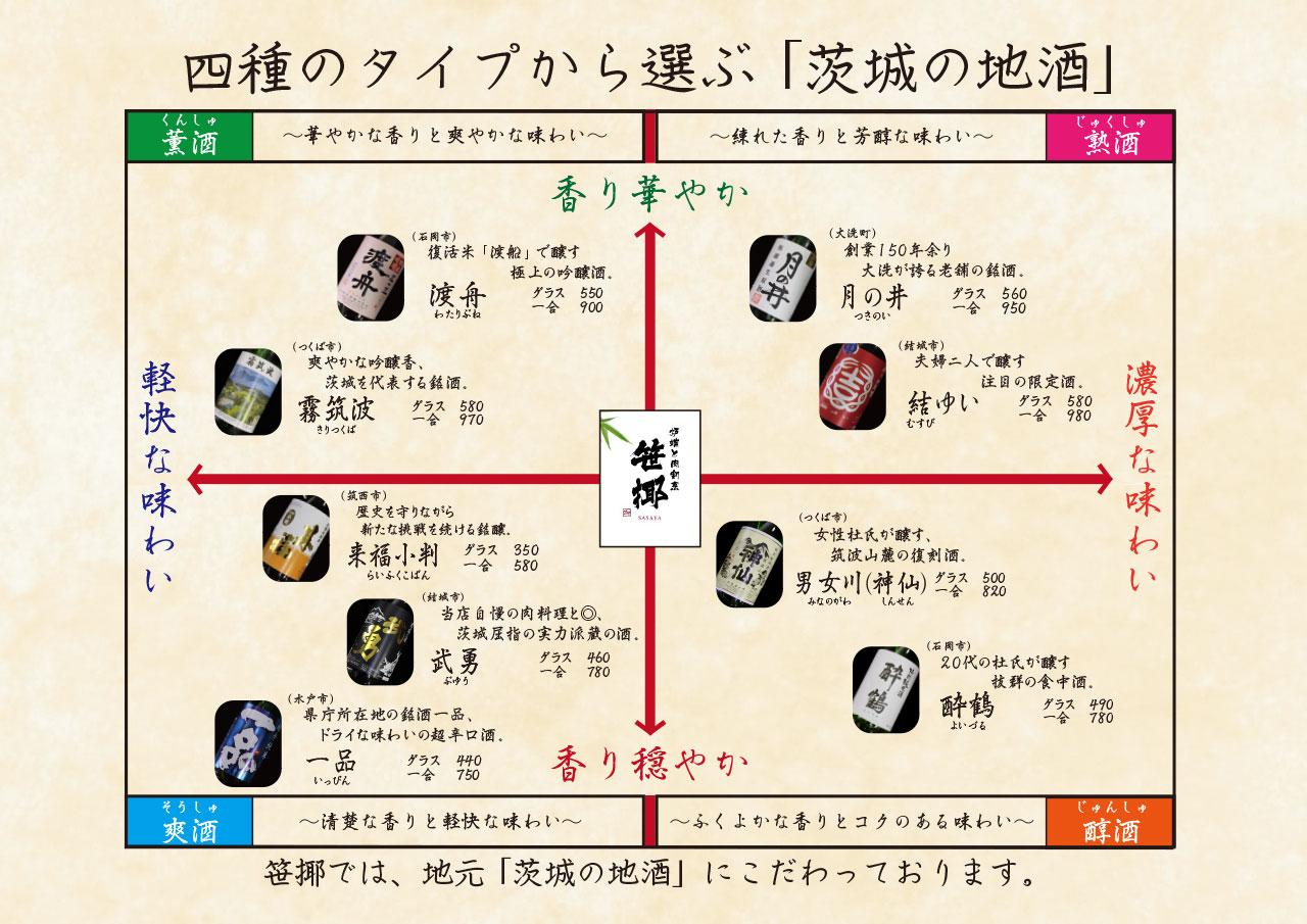 日本酒チャート 一覧