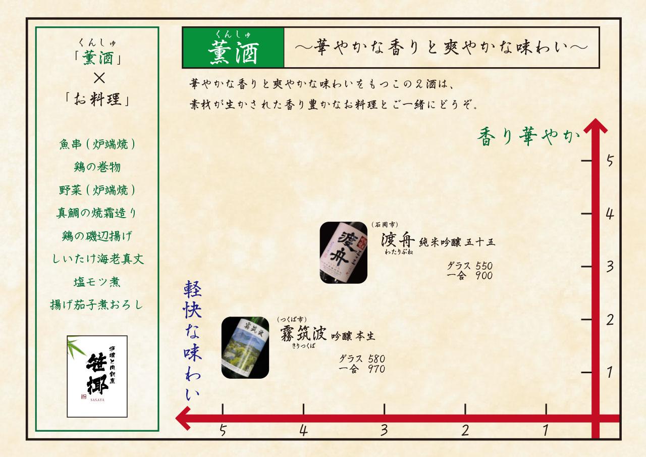日本酒チャート 薫酒 華やかな香りと爽やかな味わい