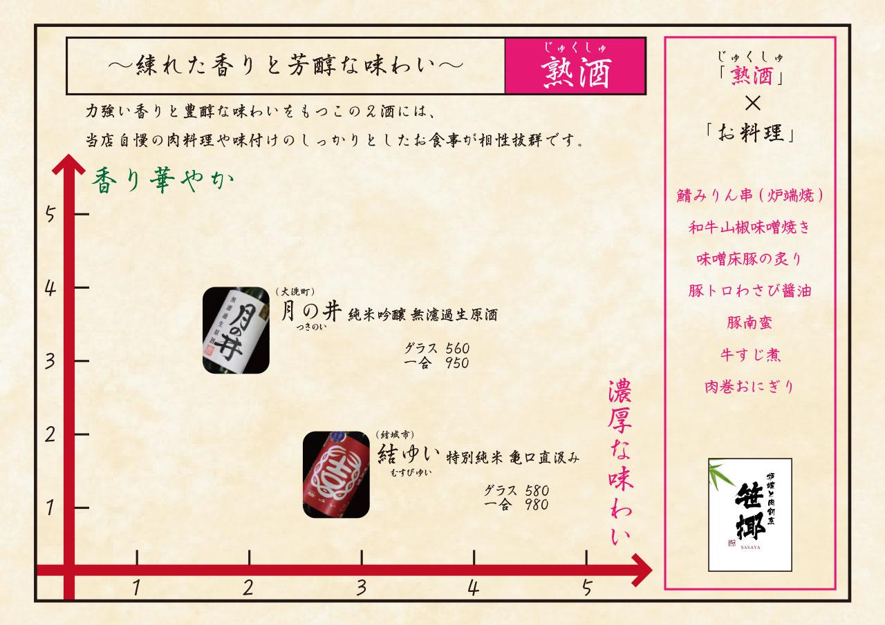 日本酒チャート 熟酒 練れた香りと芳醇な味わい