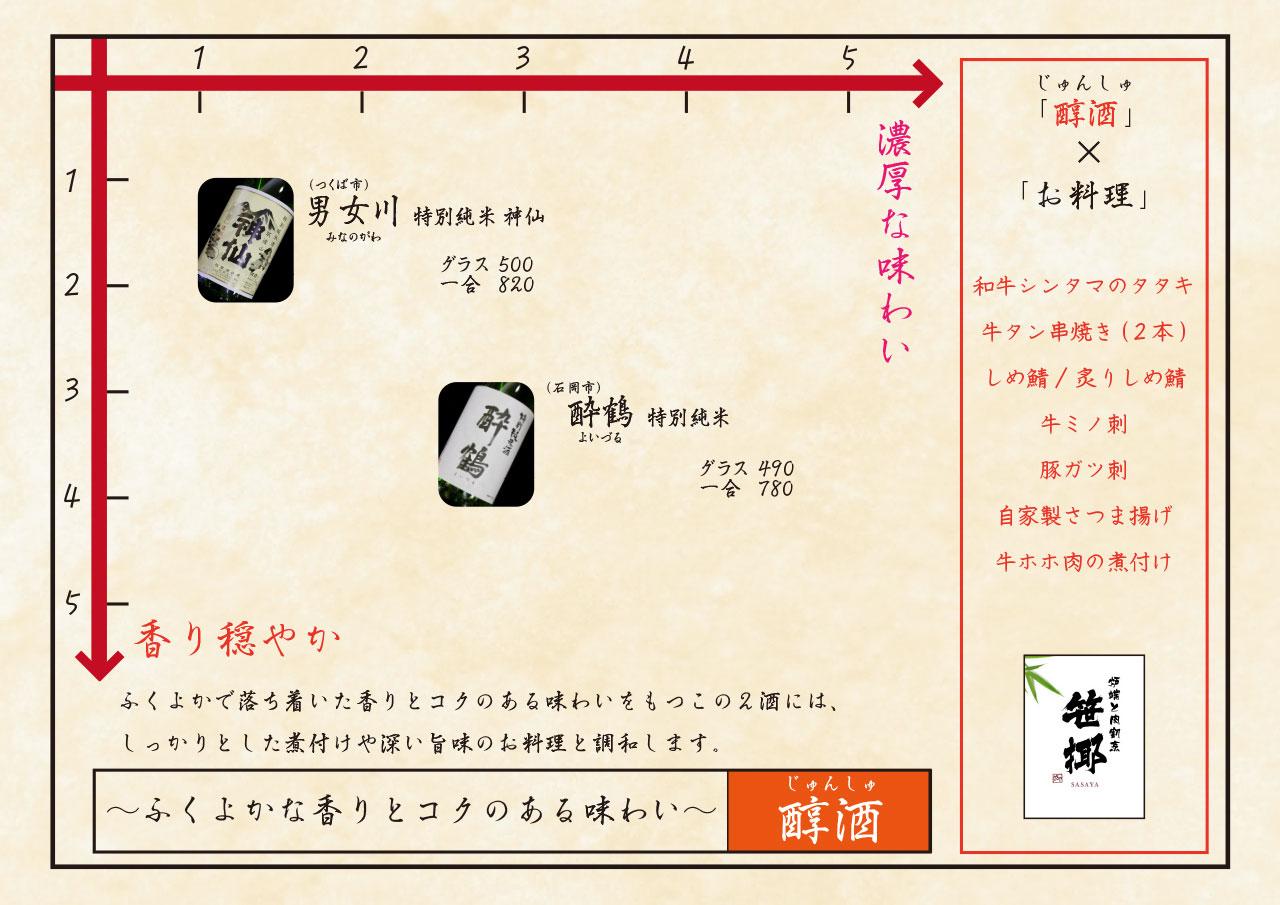 日本酒チャート 醇酒 ふくよかな香りとコクのある味わい